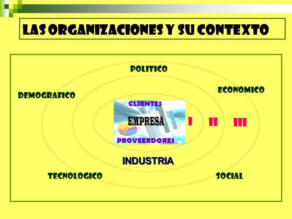 EMPRESA LAS ORGANIZACIONES Y SU CONTEXTO I II III INDUSTRIA POLITICO