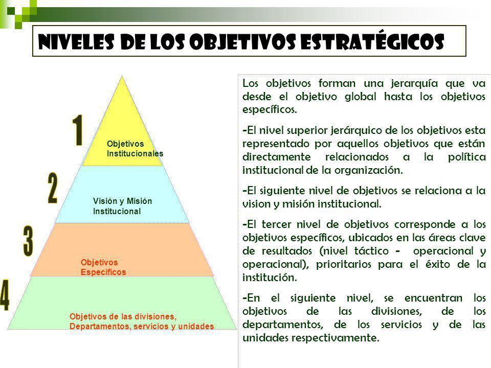 1 2 2 3 3 4 4 Niveles de los Objetivos estratégicos