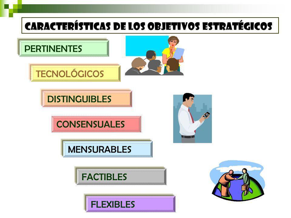 características de los Objetivos estratégicos