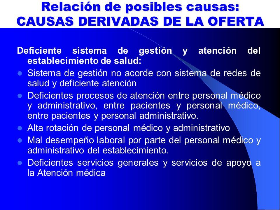 Relación de posibles causas: CAUSAS DERIVADAS DE LA OFERTA
