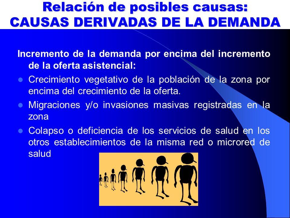 Relación de posibles causas: CAUSAS DERIVADAS DE LA DEMANDA