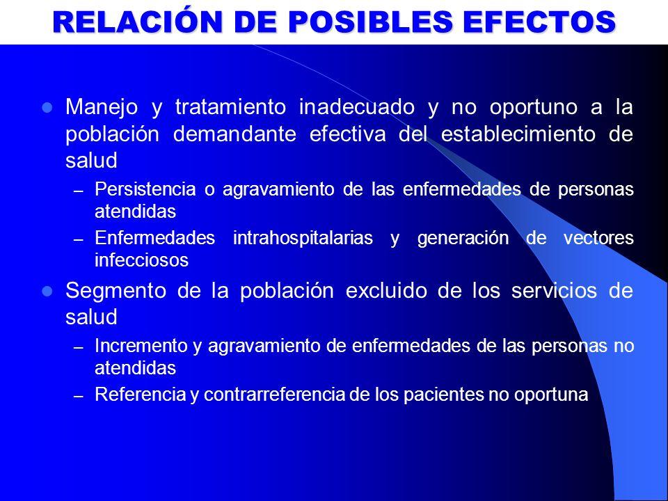 RELACIÓN DE POSIBLES EFECTOS