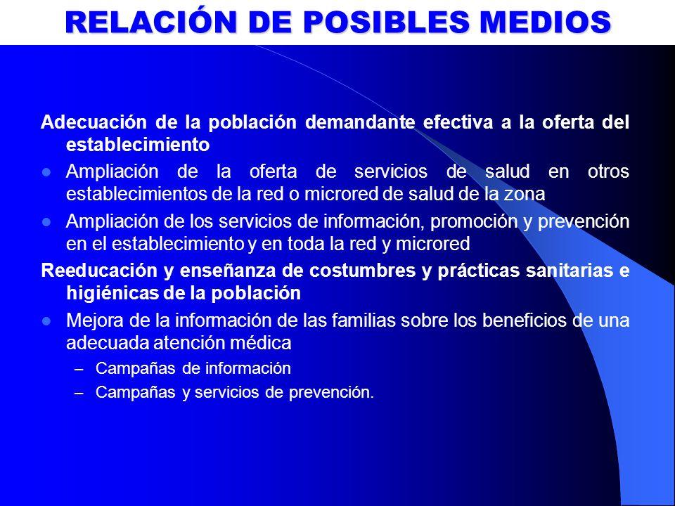 RELACIÓN DE POSIBLES MEDIOS