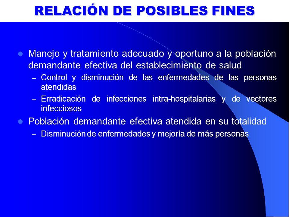 RELACIÓN DE POSIBLES FINES