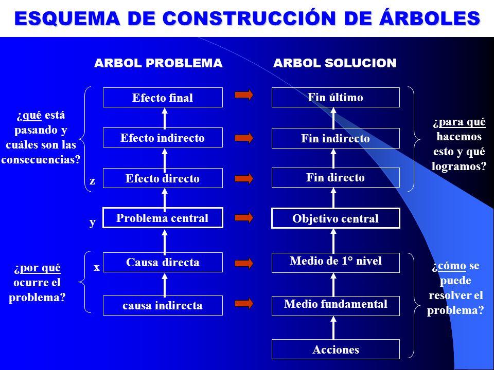 ESQUEMA DE CONSTRUCCIÓN DE ÁRBOLES