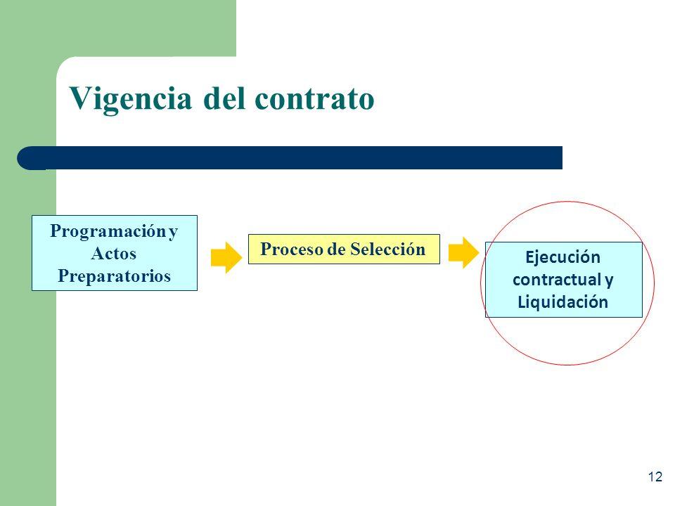 Programación y Actos Preparatorios Ejecución contractual y Liquidación