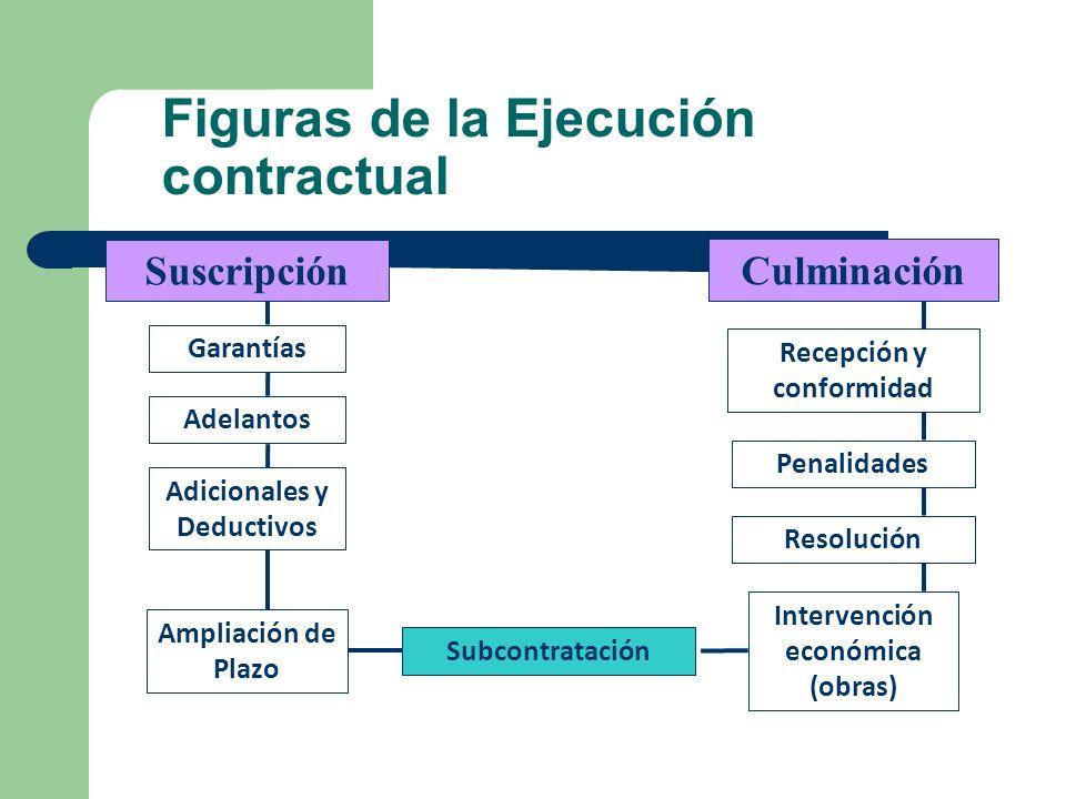 Figuras de la Ejecución contractual