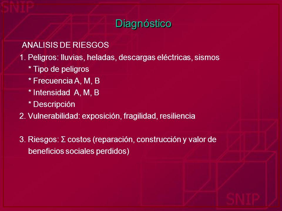 Diagnóstico ANALISIS DE RIESGOS