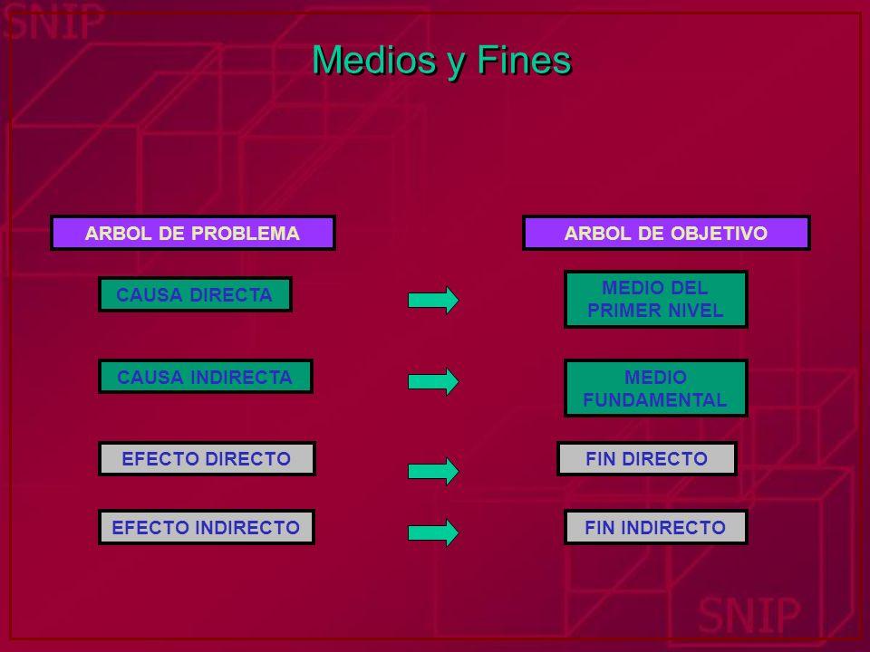 Medios y Fines ARBOL DE PROBLEMA ARBOL DE OBJETIVO