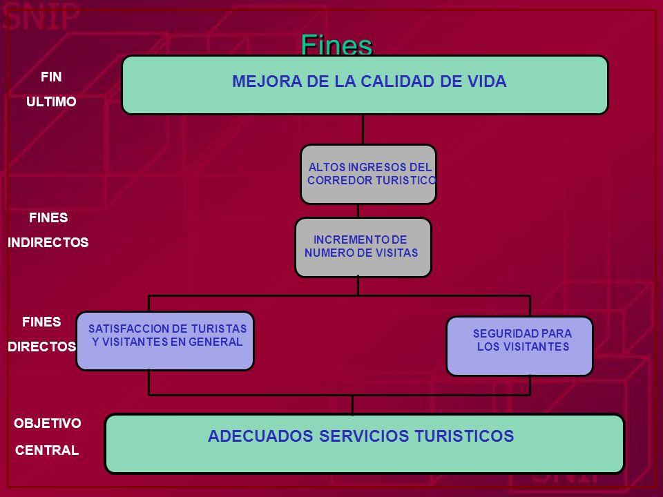 Fines MEJORA DE LA CALIDAD DE VIDA ADECUADOS SERVICIOS TURISTICOS FIN