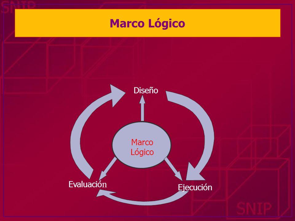Marco Lógico Diseño Marco Lógico Evaluación Ejecución