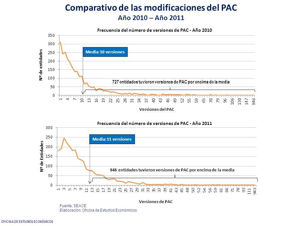 Comparativo de las modificaciones del PAC