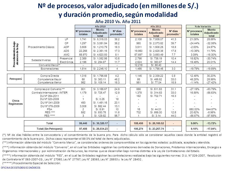 Nº de procesos, valor adjudicado (en millones de S/