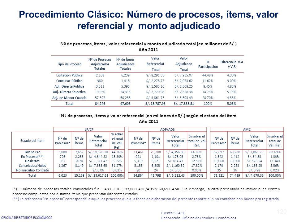 Procedimiento Clásico: Número de procesos, ítems, valor referencial y monto adjudicado