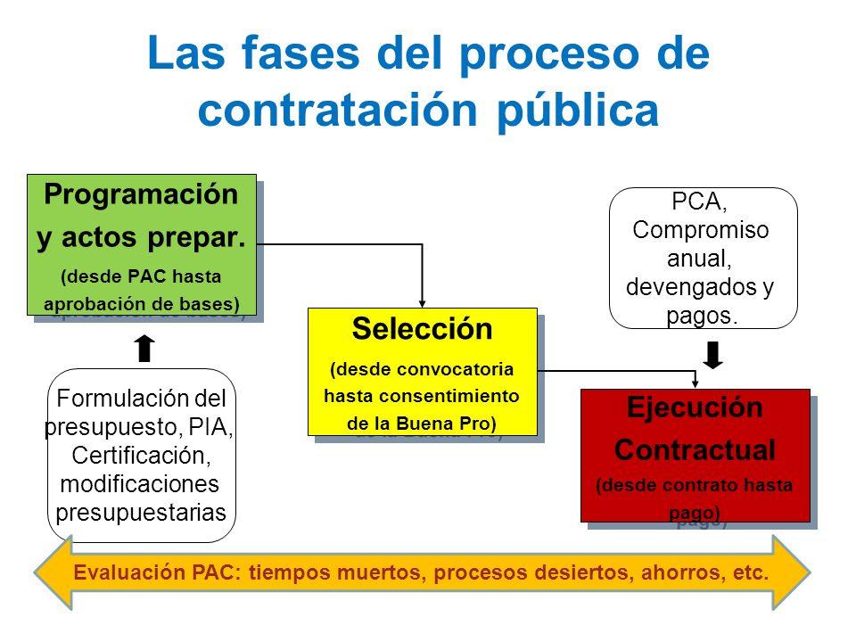 Las fases del proceso de contratación pública