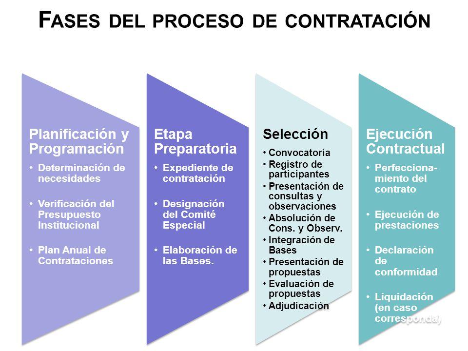 Fases del proceso de contratación