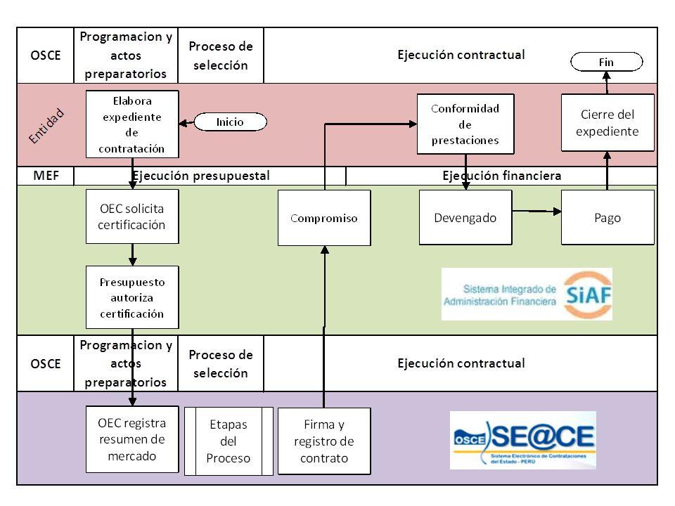 Diplomado de Contrataciones Públicas - CEFIC
