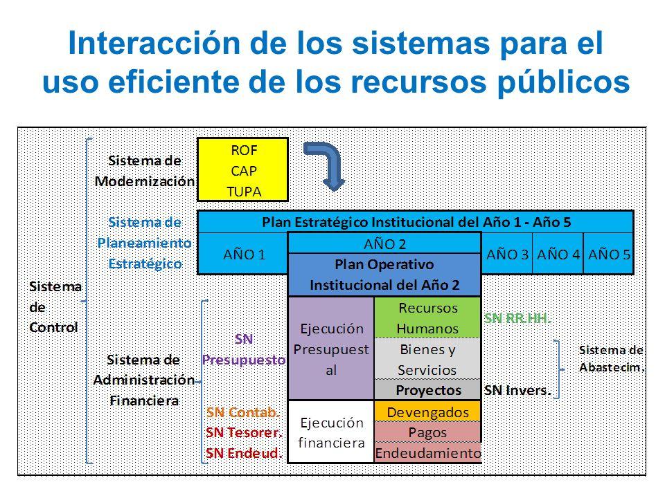Interacción de los sistemas para el uso eficiente de los recursos públicos