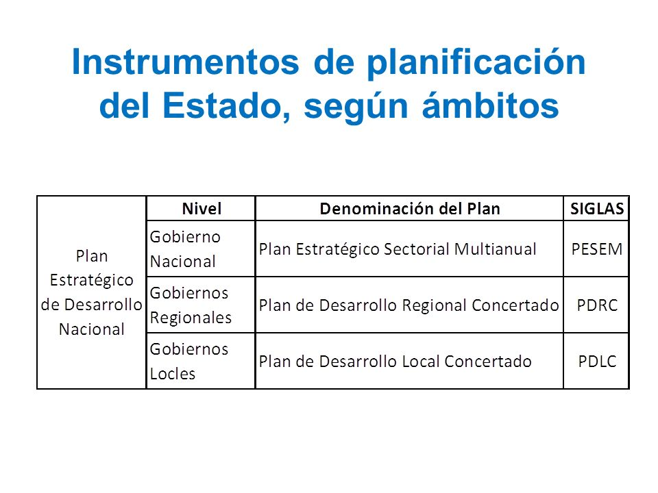 Instrumentos de planificación del Estado, según ámbitos