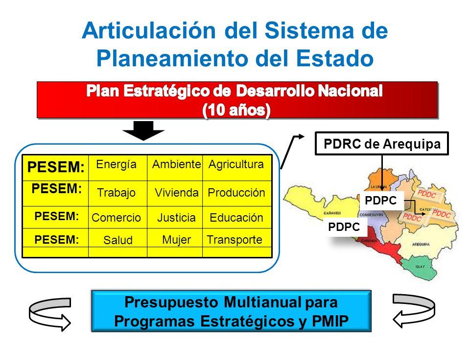Articulación del Sistema de Planeamiento del Estado