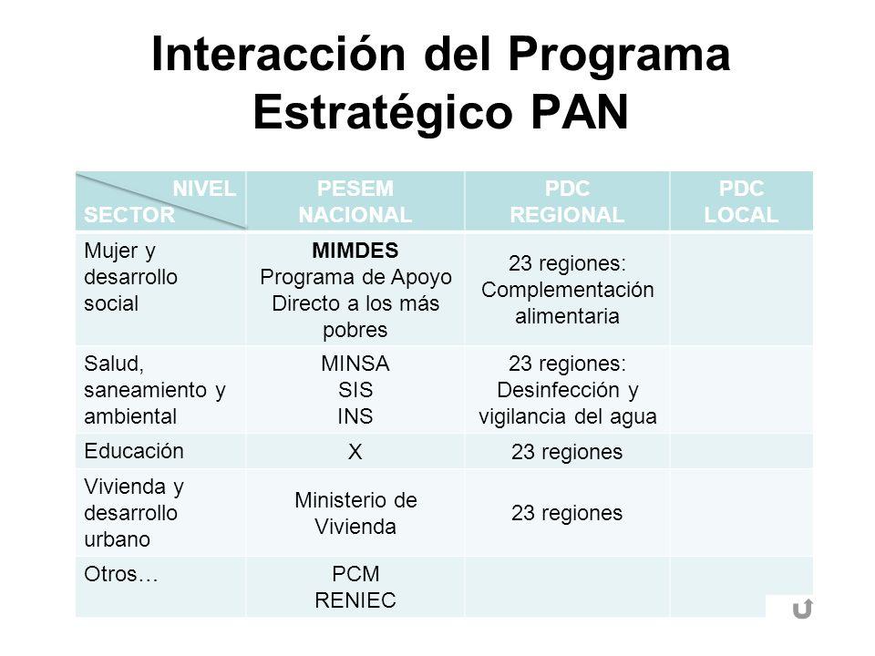 Interacción del Programa Estratégico PAN