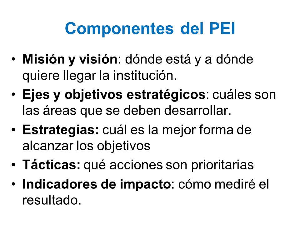 Componentes del PEI Misión y visión: dónde está y a dónde quiere llegar la institución.