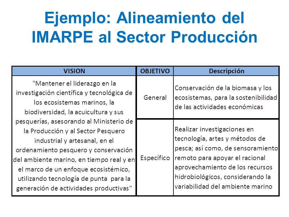 Ejemplo: Alineamiento del IMARPE al Sector Producción