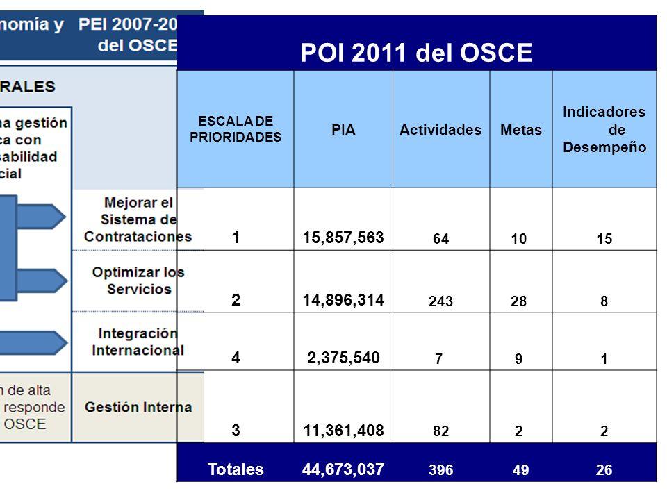POI 2011 del OSCEESCALA DE. PRIORIDADES. PIA. Actividades. Metas. Indicadores de. Desempeño. 1. 15,857,563.