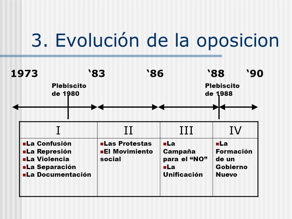 3. Evolución de la oposicion