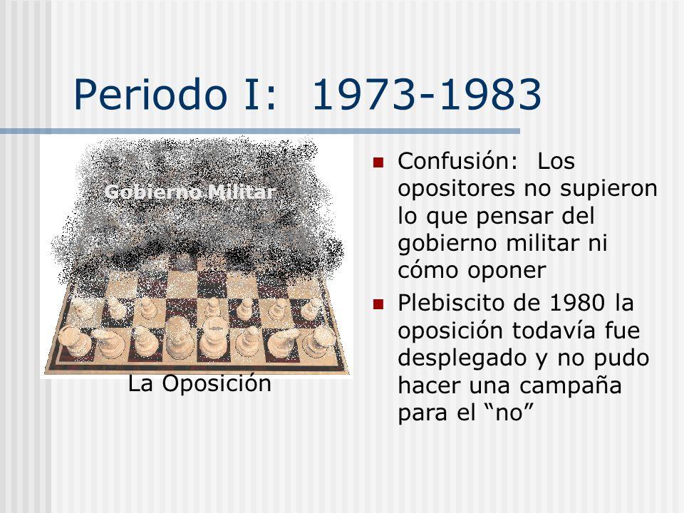 Periodo I: 1973-1983 Confusión: Los opositores no supieron lo que pensar del gobierno militar ni cómo oponer.