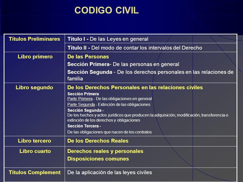 Legislaci n y tica profesional ppt video online descargar for Libro cuarto del codigo civil