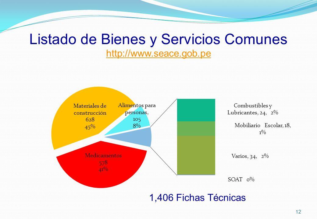 Listado de Bienes y Servicios Comunes http://www.seace.gob.pe