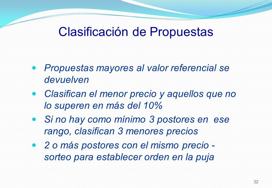 Clasificación de Propuestas