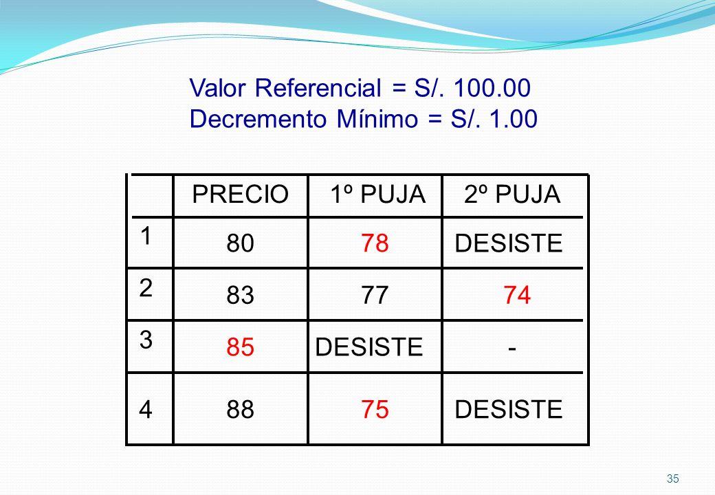 Valor Referencial = S/. 100.00 Decremento Mínimo = S/. 1.00