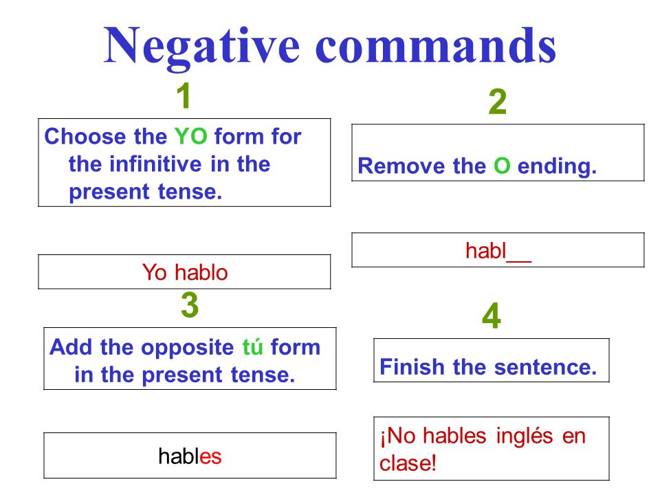 Negative commands 1. Choose the YO form for the infinitive in the present tense. Yo hablo. 2. Remove the O ending.