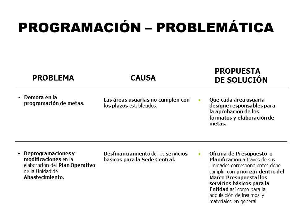 PROGRAMACIÓN – PROBLEMÁTICA