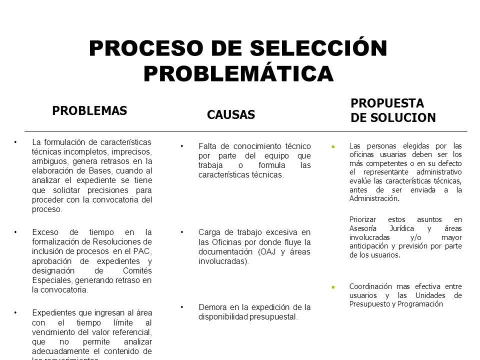 PROCESO DE SELECCIÓN PROBLEMÁTICA