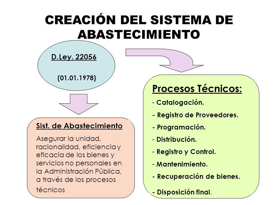 CREACIÓN DEL SISTEMA DE ABASTECIMIENTO