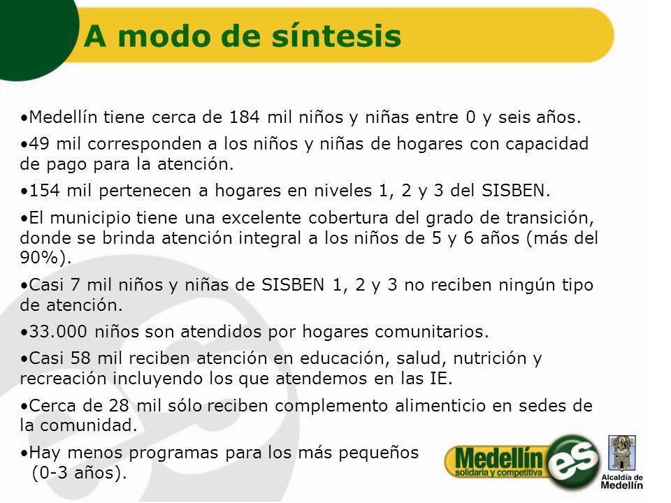 A modo de síntesis Medellín tiene cerca de 184 mil niños y niñas entre 0 y seis años.