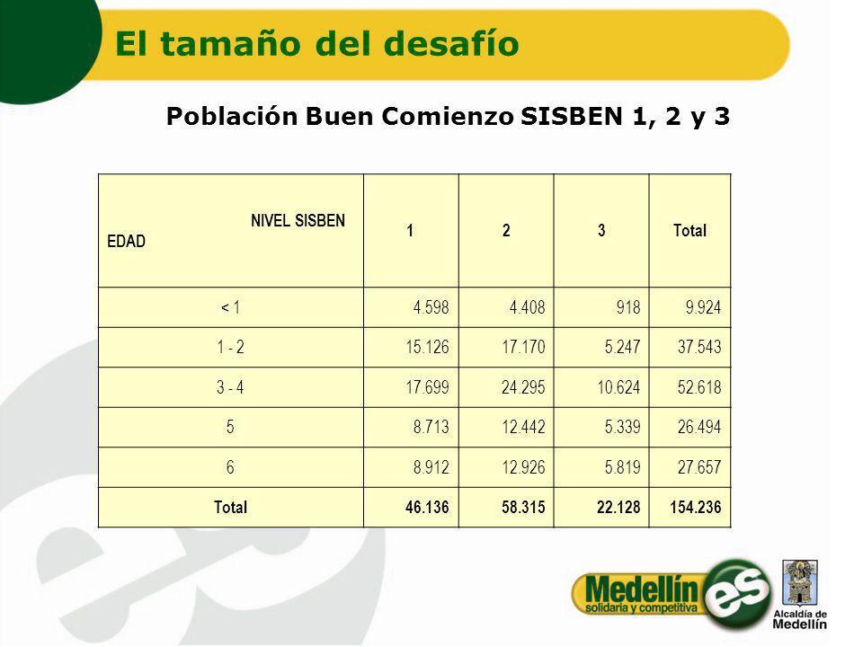 Población Buen Comienzo SISBEN 1, 2 y 3