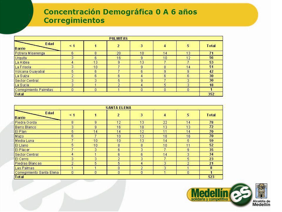 Concentración Demográfica 0 A 6 años Corregimientos