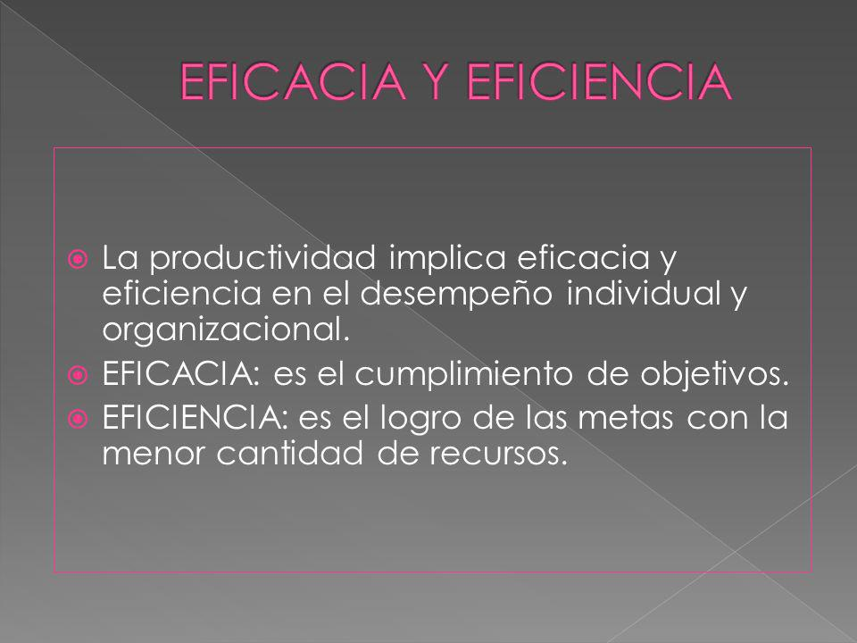 EFICACIA Y EFICIENCIA La productividad implica eficacia y eficiencia en el desempeño individual y organizacional.