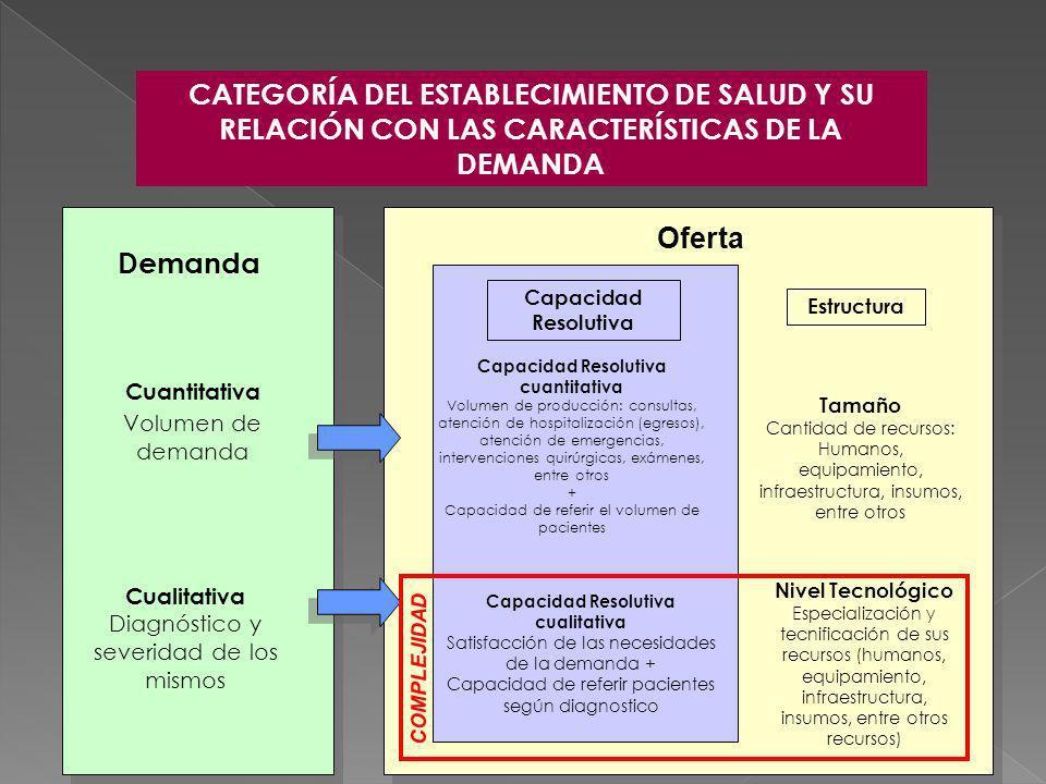 CATEGORÍA DEL ESTABLECIMIENTO DE SALUD Y SU