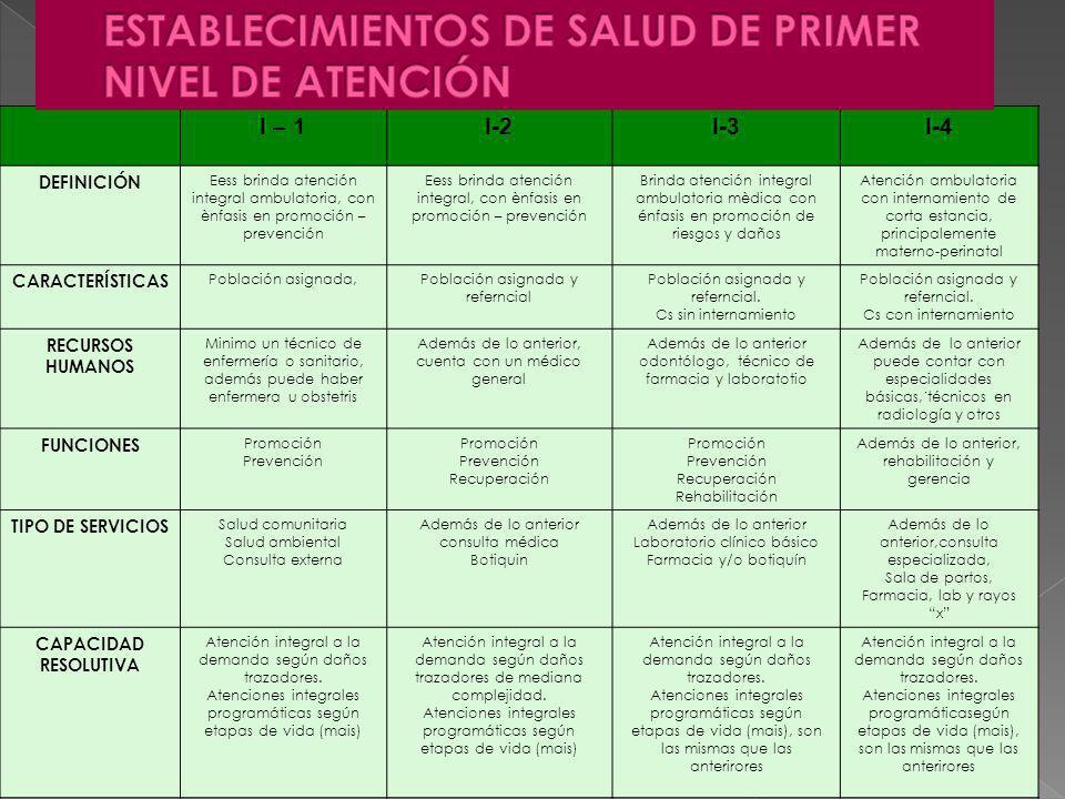ESTABLECIMIENTOS DE SALUD DE PRIMER NIVEL DE ATENCIÓN