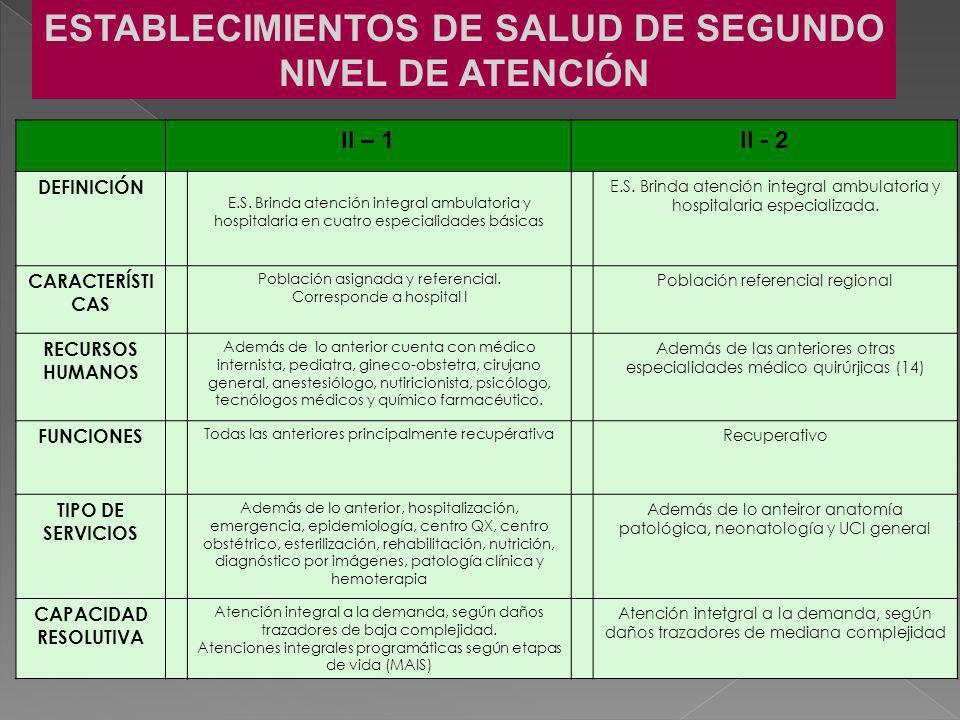 ESTABLECIMIENTOS DE SALUD DE SEGUNDO NIVEL DE ATENCIÓN