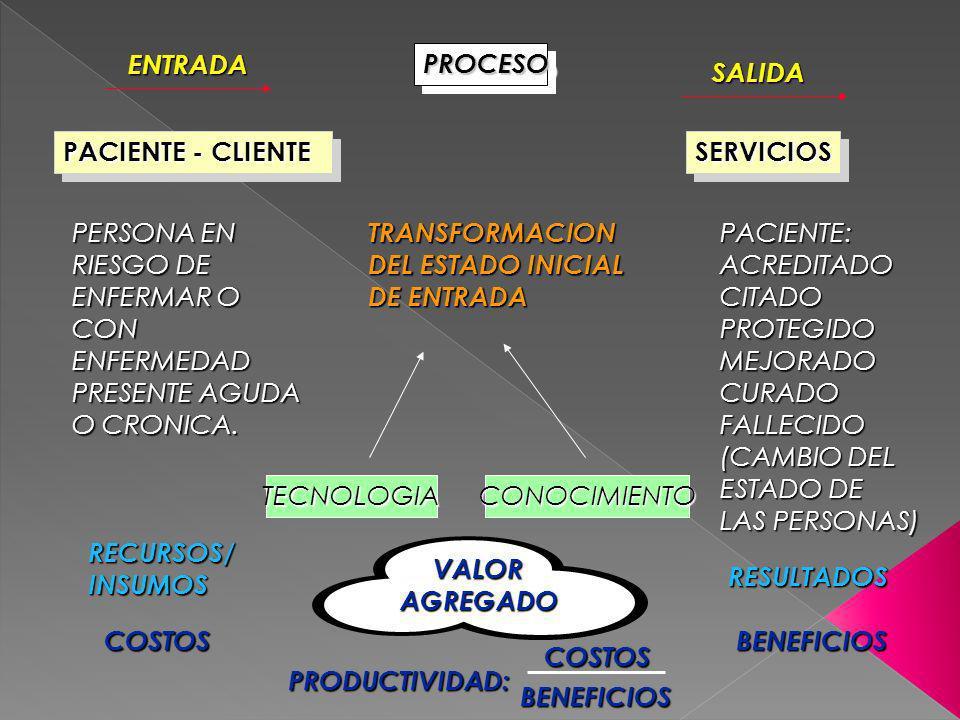 ENTRADA PROCESO. SALIDA. PACIENTE - CLIENTE. SERVICIOS. PERSONA EN. RIESGO DE. ENFERMAR O. CON.