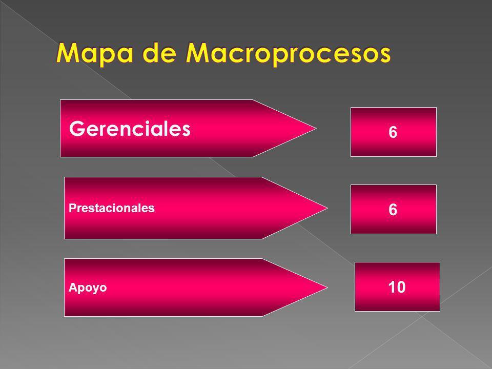 Mapa de Macroprocesos Gerenciales 6 Prestacionales 6 Apoyo 10