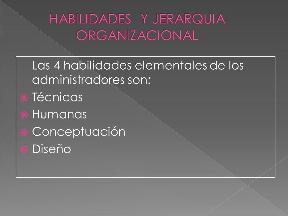 HABILIDADES Y JERARQUIA ORGANIZACIONAL