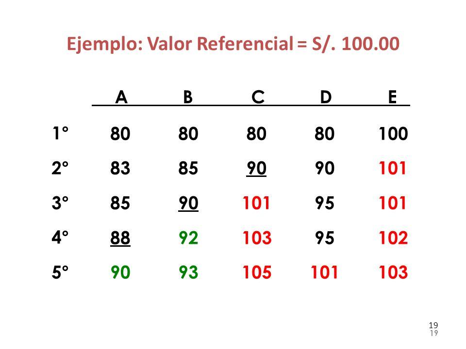 Ejemplo: Valor Referencial = S/. 100.00