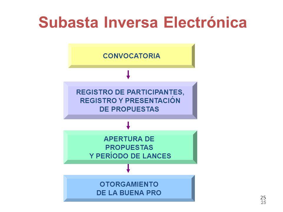 REGISTRO DE PARTICIPANTES, REGISTRO Y PRESENTACIÓN